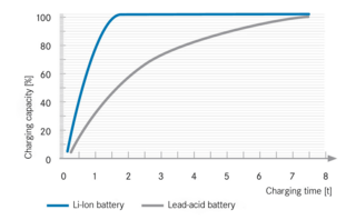 Faster charging time for lithium-ion batteries
